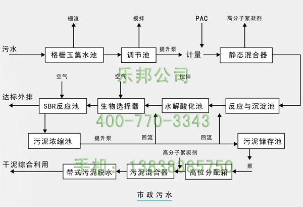 市政污水处理用聚丙烯酰胺工艺流程图